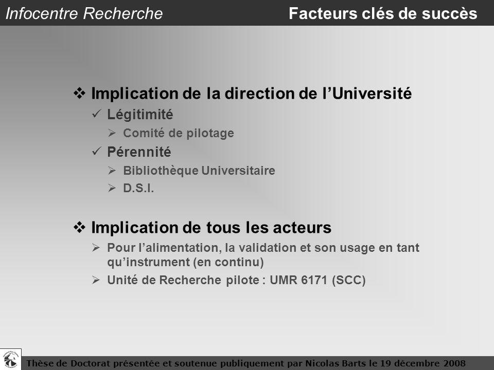 Thèse de Doctorat présentée et soutenue publiquement par Nicolas Barts le 19 décembre 200811 Infocentre Recherche Facteurs clés de succès Implication