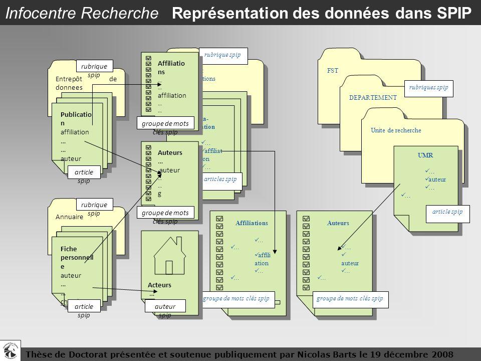 Thèse de Doctorat présentée et soutenue publiquement par Nicolas Barts le 19 décembre 200816 Infocentre Recherche Représentation des données dans SPIP