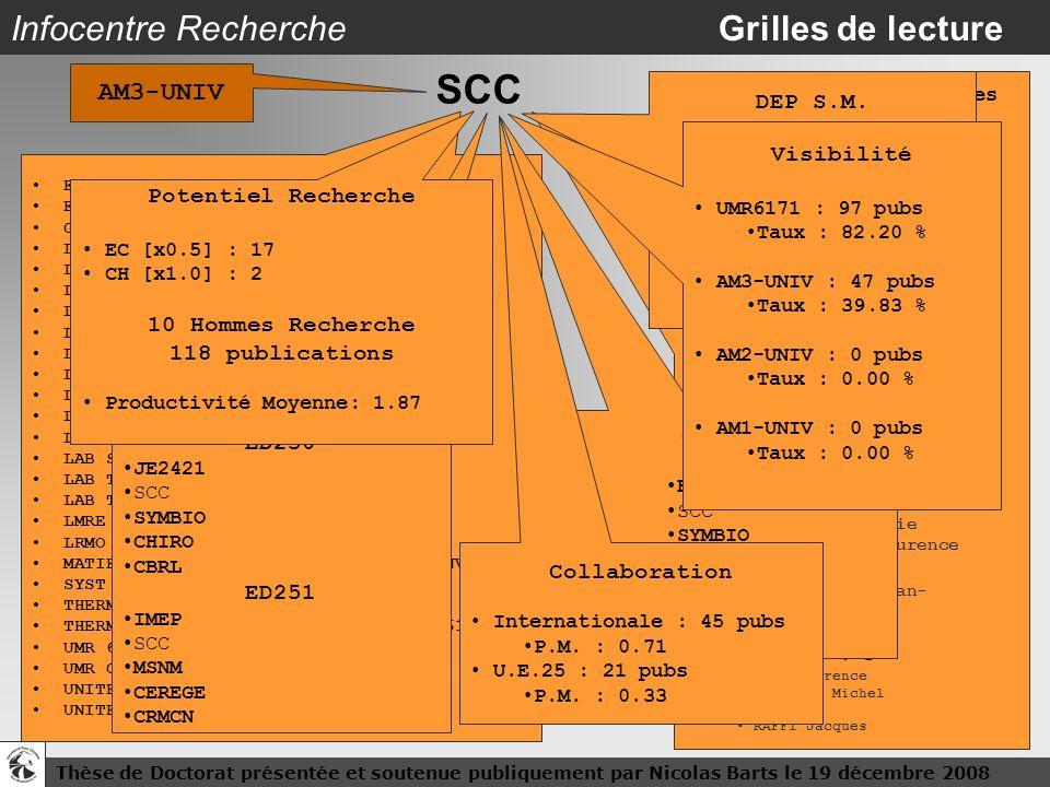 Thèse de Doctorat présentée et soutenue publiquement par Nicolas Barts le 19 décembre 200817 Infocentre Recherche Grilles de lecture SCC Effectif : 31