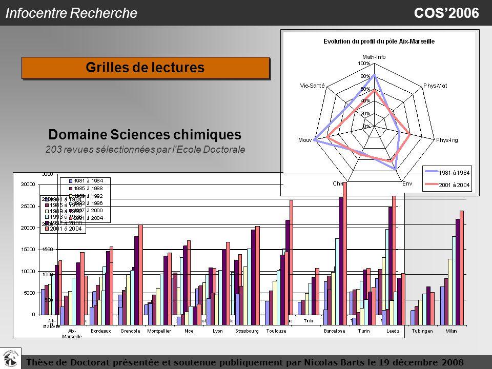 Thèse de Doctorat présentée et soutenue publiquement par Nicolas Barts le 19 décembre 200823 Infocentre Recherche COS2006 Domaine Sciences chimiques 2