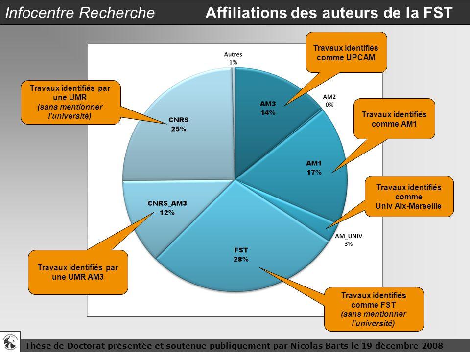 Thèse de Doctorat présentée et soutenue publiquement par Nicolas Barts le 19 décembre 20086 Infocentre Recherche Affiliations des auteurs de la FST Tr