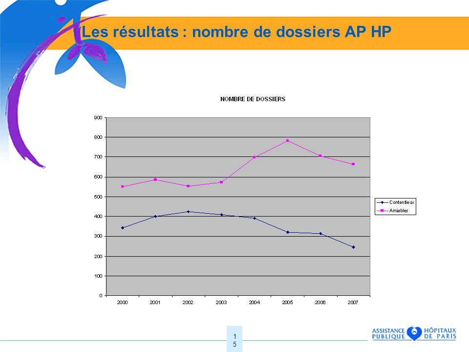 15 Les résultats : nombre de dossiers AP HP