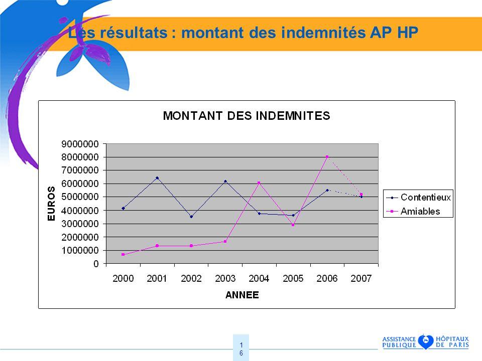 16 Les résultats : montant des indemnités AP HP