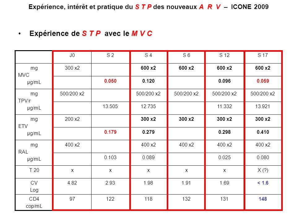 STPA R V Expérience, intérêt et pratique du S T P des nouveaux A R V – ICONE 2009 J0S 2S 4S 6S 12S 17 mg MVC µg/mL 300 x2600 x2 0.0500.1200.0960.059 m