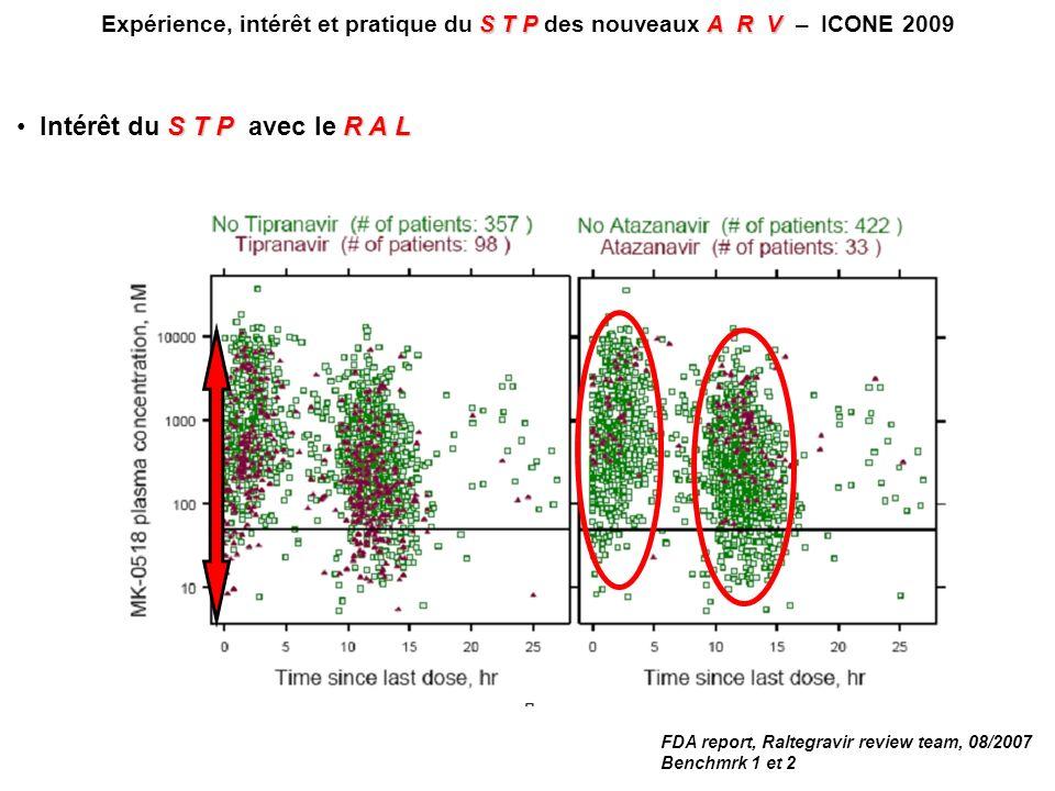 STPA R V Expérience, intérêt et pratique du S T P des nouveaux A R V – ICONE 2009 FDA report, Raltegravir review team, 08/2007 Benchmrk 1 et 2 S T PR