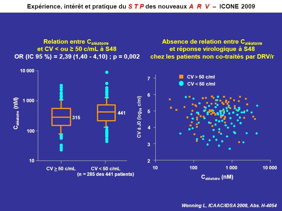 10 000 CV > 50 c/mL 1 000 100 10 CV < 50 c/mL (n = 285 des 441 patients) C aléatoire (nM) 315 441 Relation entre C aléatoire et CV < ou 50 c/mL à S48
