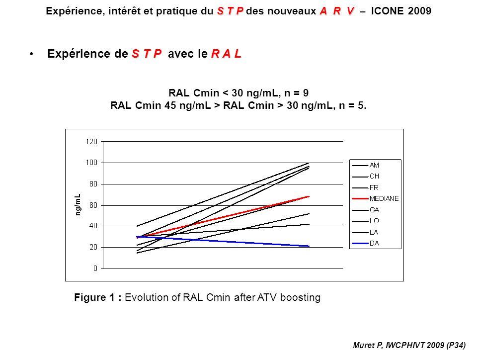 RAL Cmin < 30 ng/mL, n = 9 RAL Cmin 45 ng/mL > RAL Cmin > 30 ng/mL, n = 5. STPA R V Expérience, intérêt et pratique du S T P des nouveaux A R V – ICON