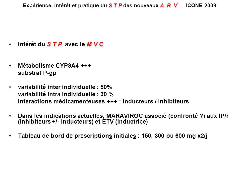 S T PM V CIntérêt du S T P avec le M V C Sous étude PK-PD du MVC dans les études MOTIVATE 1 et 2 Traitement : MVC 150 ou 300 mg, qd ou bid (4 schémas de doses) ± IP/r + TTT optimisé Détermination des concentrations plasmatiques de MVC chez tous les patients (9 prélèvements par patient à 7 reprises entre J0 et S24) et obtention des paramètres PK par modélisation bayésienne Echec virologique : CV > 50 c/mL à S24 ou arrêt de traitement avant S24 Analyse a porté sur 973 patients 84 % caucasiens, 89 % hommes, CV moyenne à J0 : 4,9 log10 c/mL CD4 médians 170/mm 3 McFadyen ML, EACS 2007, Abs.
