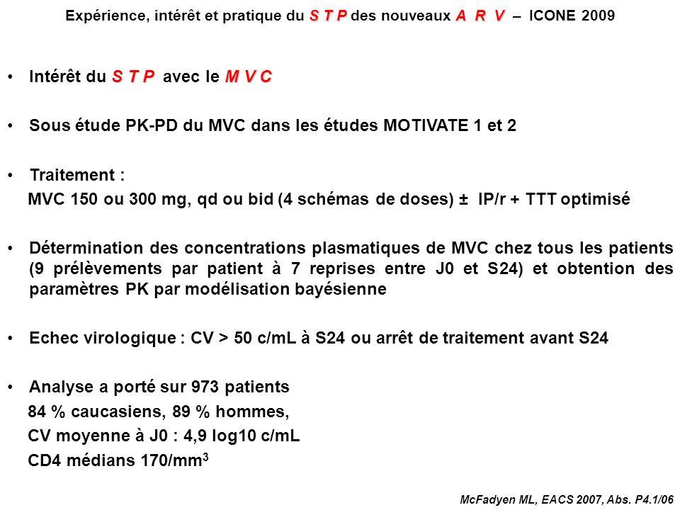 STPA R V Expérience, intérêt et pratique du S T P des nouveaux A R V – ICONE 2009 S T PM V C Intérêt du S T P avec le M V C 80 40 0 bid MVC 150 mg bid avec IP/r 0 200 400 600 800 Médiane = 231 ng/mL (MVC 300 mg qd sans IP/r) 20 10 0 0 200 400 600 Médiane = 79 ng/mL bid MVC 300 mg bid sans IP/r (MVC 150 mg qd avec IP/r) 100 600 50 0 0 200 400 Médiane = 102 ng/mL n Médiane = 123 ng/mL n n 30 10 20 0 0 200 400600 n 200 McFadyen ML, EACS 2007, Abs.
