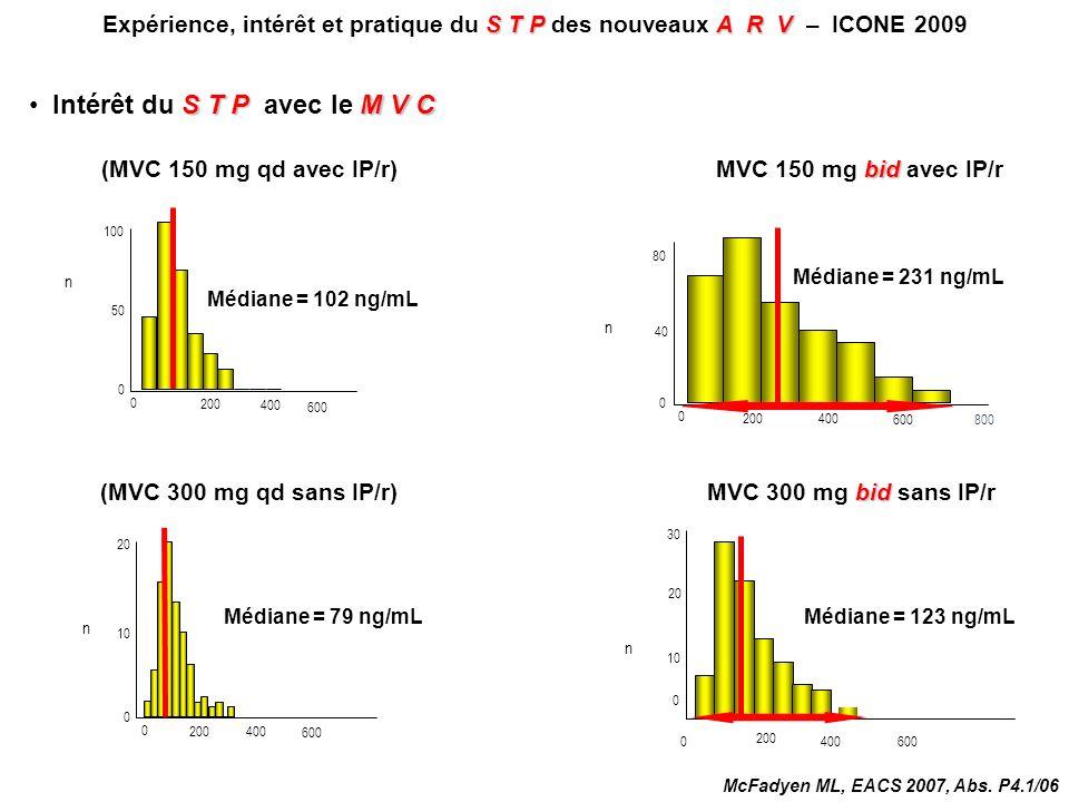 STPA R V Expérience, intérêt et pratique du S T P des nouveaux A R V – ICONE 2009 S T PM V C Intérêt du S T P avec le M V C 80 40 0 bid MVC 150 mg bid