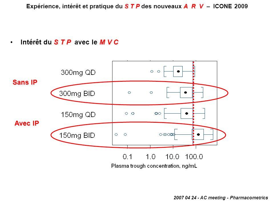 STPA R V Expérience, intérêt et pratique du S T P des nouveaux A R V – ICONE 2009 Etude PK-PD du RAL réalisée à partir des données de BENCHMRK 1 & 2 à la dose de 400 mg bid (+ traitement optimisé chez des patients multiprétraités) Collection des échantillons plasmatiques à : –S4, S8, S16 et S32 indépendamment de lheure de la dernière prise –S12 et S24 avant la dose du matin 3 approches danalyse en fonction des concentrations mesurées : C aléatoire –moyenne géométrique de toutes les concentrations indépendamment de lheure de la dernière prise (C aléatoire ) –moyenne géométrique des concentrations mesurées exactement entre 11 et 13 heures après la dernière prise (C 12h ) –valeur la plus petite de toutes les concentrations mesurées pour chaque patient (C min ) S48Paramètres pharmacodynamiques obtenus à S48 : CV < 400 c/mL, CV < 50 c/mL, échec virologique, mutation dans le gène de lintégrase en position 148 et/ou 155, réduction de la CV entre J0 et S48 Analyse de la réponse virologique selon une régression logistique prenant en compte : CV à J0, patients naïfs ou non pour ENF, DRV/r, traitement ou non par un autre IP/r, C aléatoire, C 12h, C min S T PM V CIntérêt du S T P avec le M V C Relation Cmin / Efficacité Wenning L, ICAAC/IDSA 2008, Abs.
