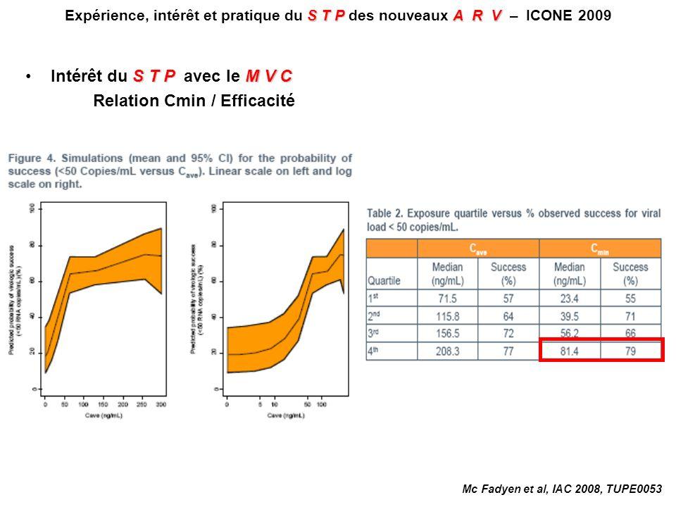 Peu ou pas de relation entre la C 12h et les variables pharmacodynamiques C aléatoireRelation statistiquement significative entre C aléatoire CV < 400 c/ml, CV < 50 c/ml, échec virologique, décroissance de CV entre J0 et S48 mutation en position 155 Les paramètres PK étudiés ont moins dinfluence sur la réponse virologique que la CV à J0 et la présence dARV actifs dans le TO STPA R V Expérience, intérêt et pratique du S T P des nouveaux A R V – ICONE 2009 Wenning L, ICAAC/IDSA 2008, Abs.