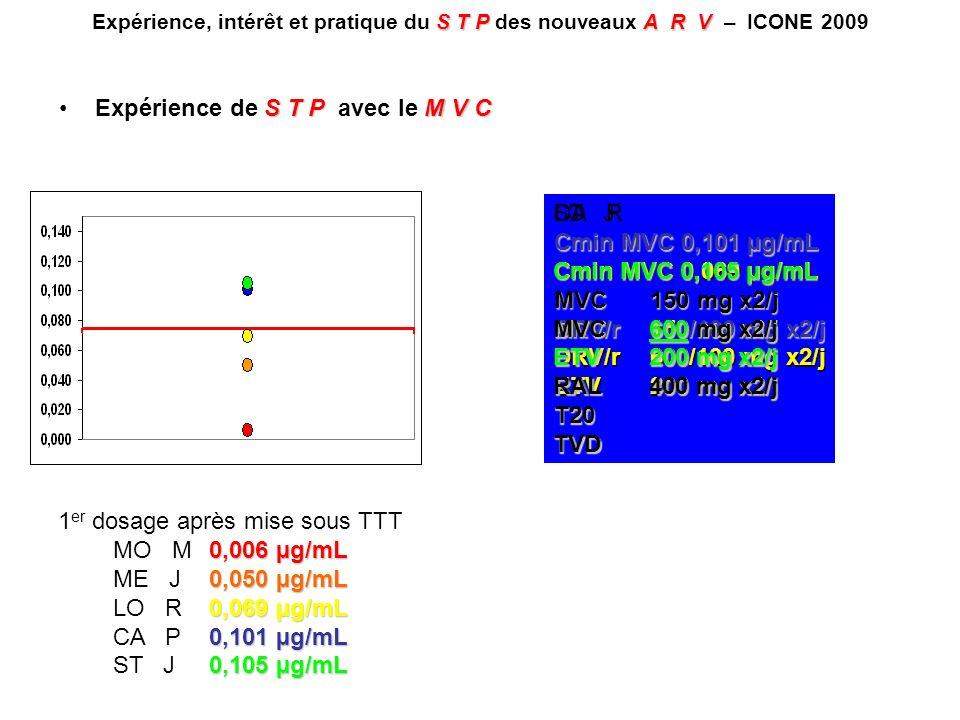ME J, 56 ans, suivi depuis 1988 X lignes de TTT Dernière ligne :RAL, DRV/r, Emtricitabine/Ténofovir/Zidovudine Echec : CV 4.82 log, CD4 97 cell/mm 3 (5.2%) Génotypage : NRTI : T215Y/F, M41L, M184V/I, L74I, L210W, E44D, D67N NNRTI : A98S IP : V32I, M64L, M36L/V, L63P, L33F, L10F/R/V, I84V, I54L, I15V, A71V/T MVC300 mg x2/j TPV/r 500/200 mg x2/j RAL400 mg x2/j ETV200 mg x2/j T20 STPA R V Expérience, intérêt et pratique du S T P des nouveaux A R V – ICONE 2009 S T PM V CExpérience de S T P avec le M V C