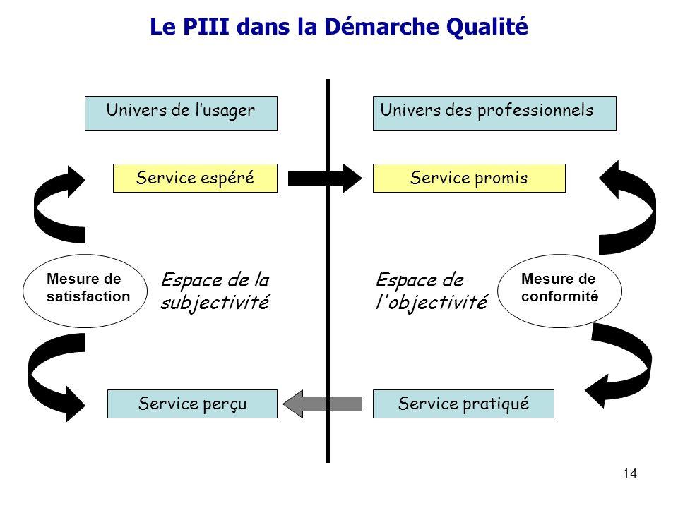 14 Le PIII dans la Démarche Qualité Univers de lusagerUnivers des professionnels Service perçuService pratiqué Service espéréService promis Espace de
