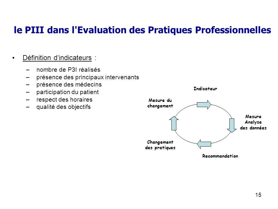 15 le PIII dans l'Evaluation des Pratiques Professionnelles Définition dindicateurs : – nombre de P3I réalisés – présence des principaux intervenants
