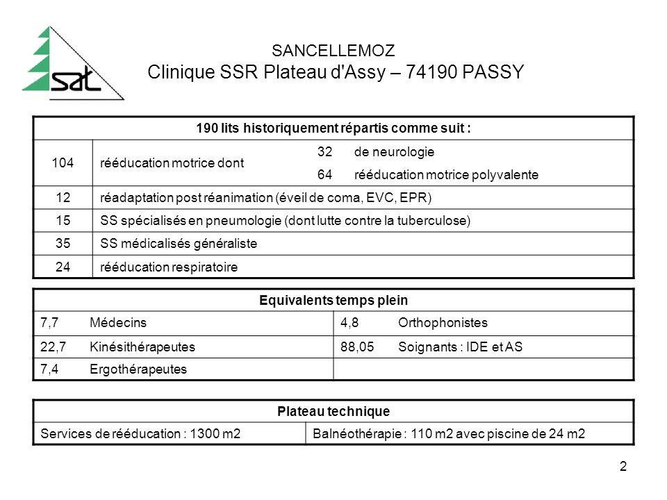2 SANCELLEMOZ Clinique SSR Plateau d'Assy – 74190 PASSY Equivalents temps plein 7,7Médecins4,8Orthophonistes 22,7Kinésithérapeutes88,05Soignants : IDE