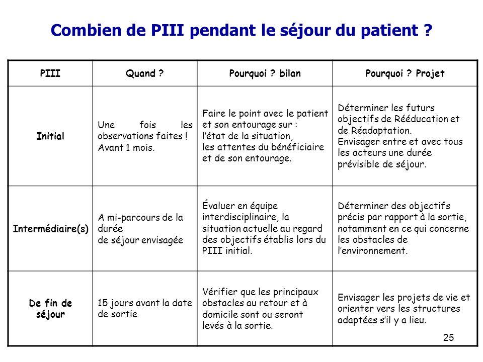 25 Combien de PIII pendant le séjour du patient ? PIIIQuand ?Pourquoi ? bilanPourquoi ? Projet Initial Une fois les observations faites ! Avant 1 mois