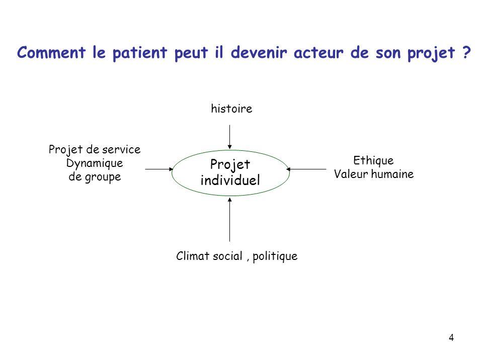 4 histoire Climat social, politique Ethique Valeur humaine Projet de service Dynamique de groupe Projet individuel Comment le patient peut il devenir