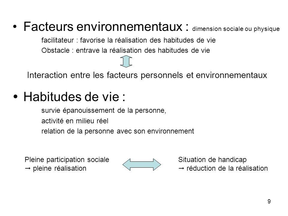 9 Facteurs environnementaux : dimension sociale ou physique facilitateur : favorise la réalisation des habitudes de vie Obstacle : entrave la réalisat