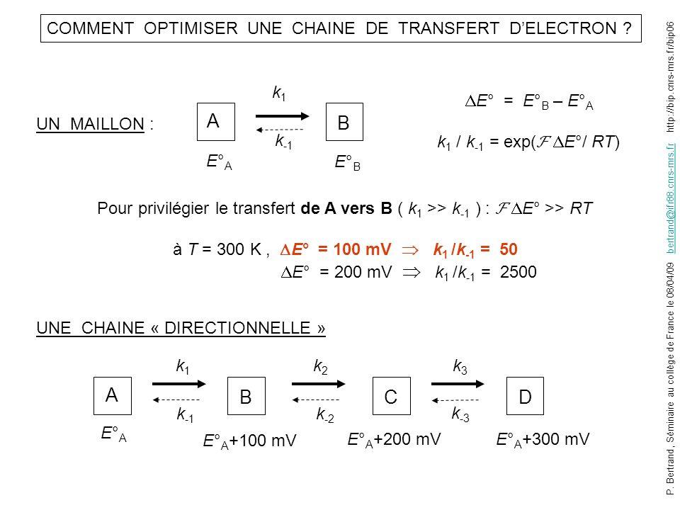 COMMENT OPTIMISER UNE CHAINE DE TRANSFERT DELECTRON ? UN MAILLON : A B k -1 E°AE°A E°BE°B E° = E° B – E° A k 1 / k -1 = exp( E°/ RT) k1k1 Pour privilé