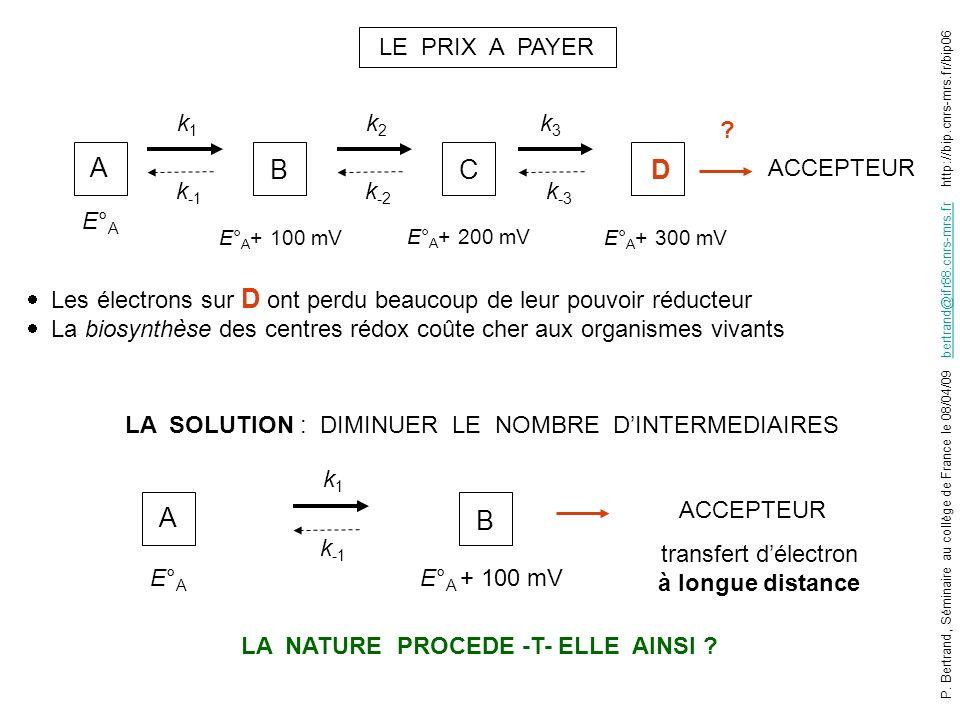 LE PRIX A PAYER Les électrons sur D ont perdu beaucoup de leur pouvoir réducteur La biosynthèse des centres rédox coûte cher aux organismes vivants A