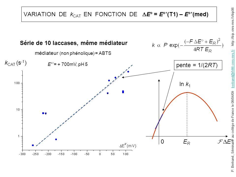 VARIATION DE k CAT EN FONCTION DE E° = E°(T1) – E°(med) E° ln k 1 ERER 0 k CAT (s -1 ) pente = 1/(2RT) médiateur (non phénolique) = ABTS E°= + 700mV,