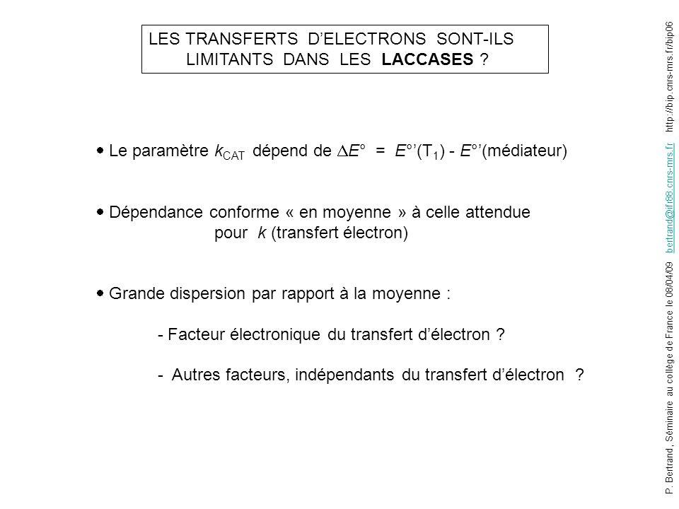 Le paramètre k CAT dépend de E° = E°(T 1 ) - E°(médiateur) Dépendance conforme « en moyenne » à celle attendue pour k (transfert électron) Grande disp