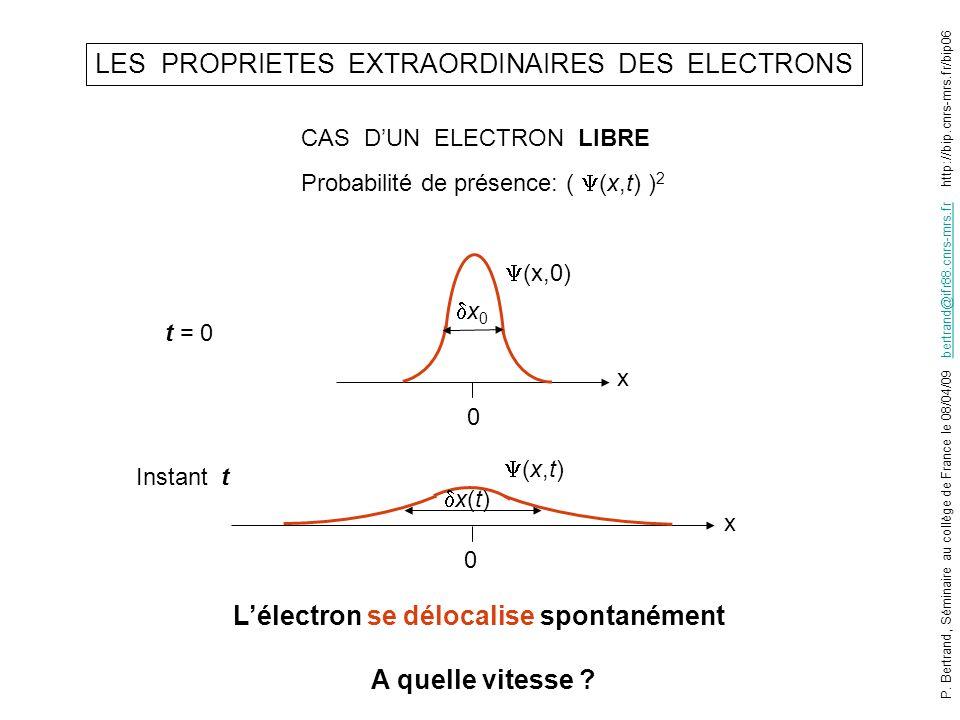 LES PROPRIETES EXTRAORDINAIRES DES ELECTRONS CAS DUN ELECTRON LIBRE 0 0 x x x 0 (x,0) (x,t) Lélectron se délocalise spontanément A quelle vitesse ? x(