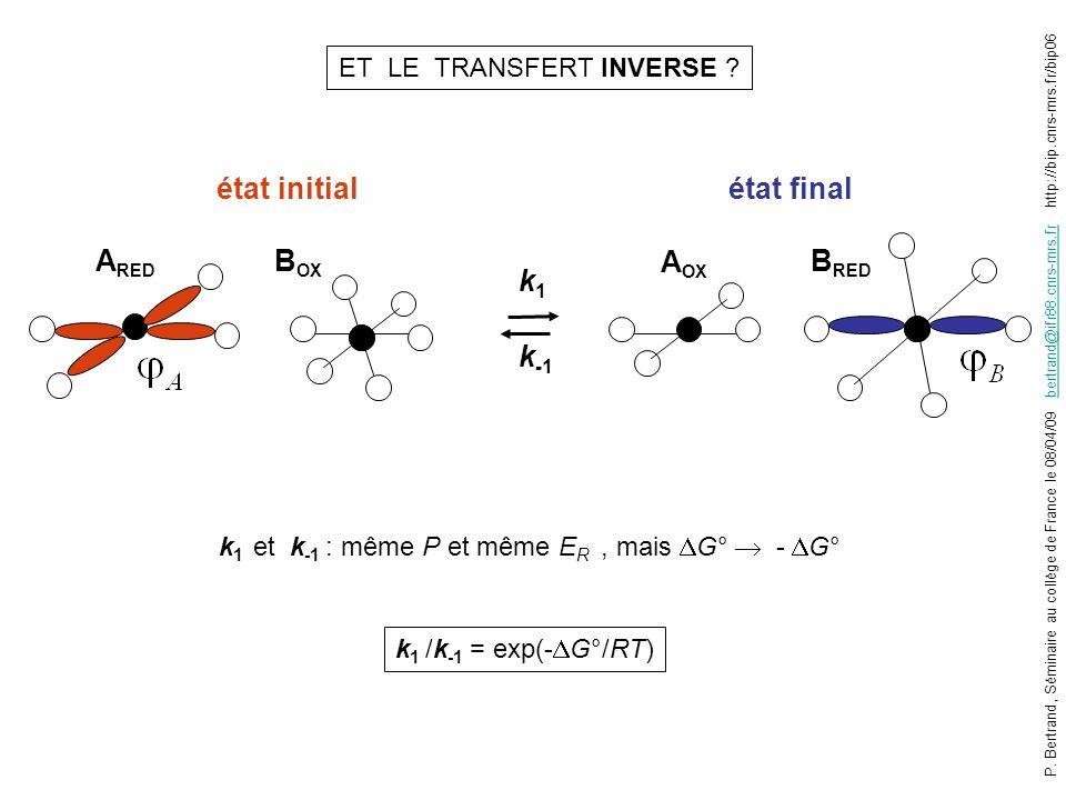 UNE PROPRIETE REMARQUABLE : VARIATION DE k 1 AVEC E° E° ln k 1 ERER ln k -1 0 A B k1k1 k -1 E°AE°A E°BE°B E° = E° B – E° A Dans les molécules biologiques : E° < E R ( 0,5 à 1 eV) régime « normal » : k 1 augmente avec E° pente = 1/2RT P.