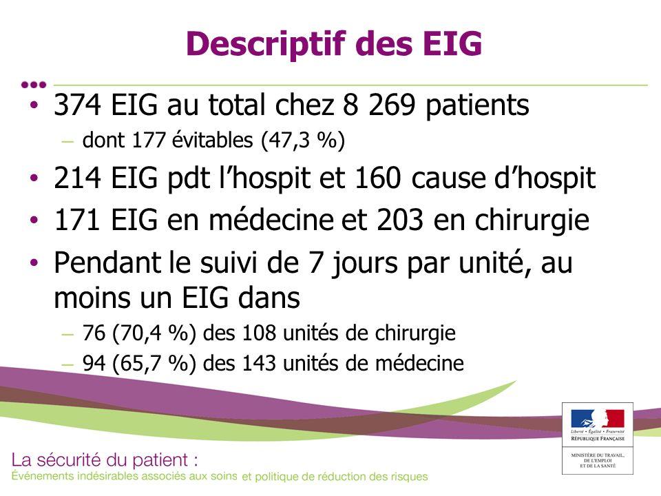 Descriptif des EIG 374 EIG au total chez 8 269 patients – dont 177 évitables (47,3 %) 214 EIG pdt lhospit et 160 cause dhospit 171 EIG en médecine et