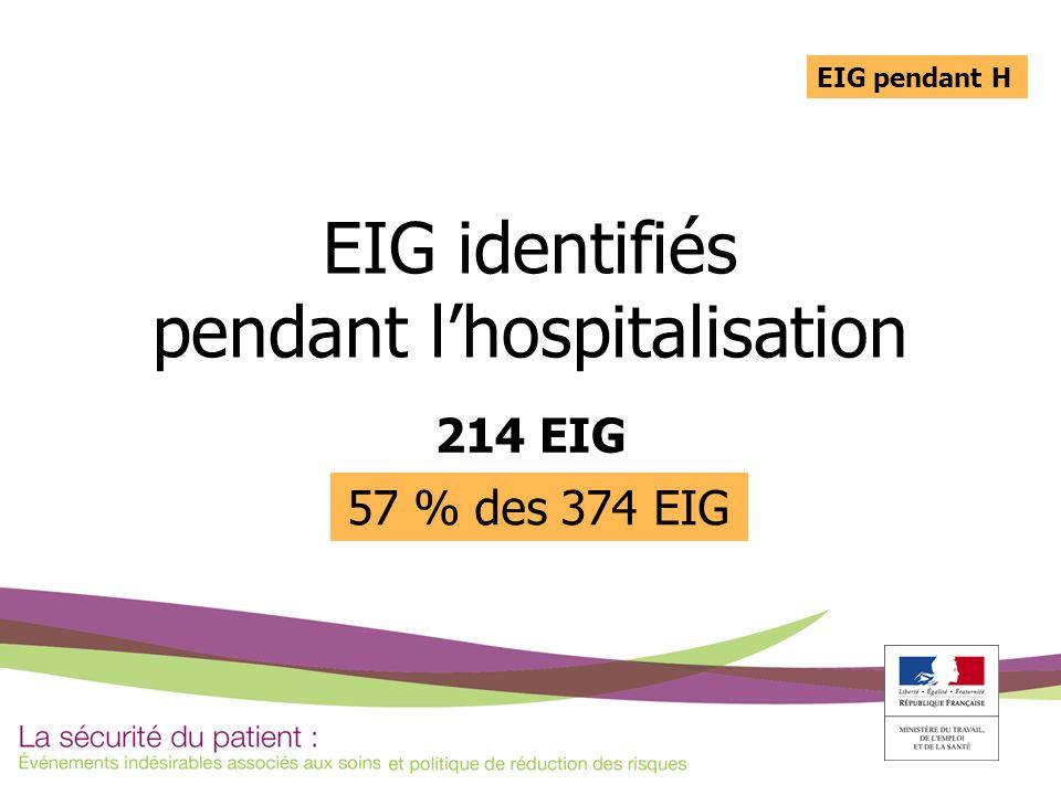 EIG identifiés pendant lhospitalisation 214 EIG 57 % des 374 EIG EIG pendant H