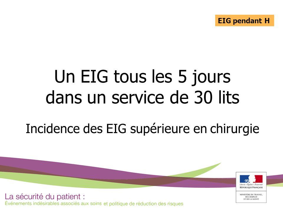 Un EIG tous les 5 jours dans un service de 30 lits Incidence des EIG supérieure en chirurgie EIG pendant H