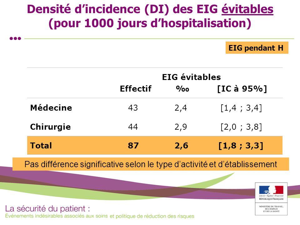 Densité dincidence (DI) des EIG évitables (pour 1000 jours dhospitalisation) EIG évitables Effectif [IC à 95%] Médecine 43 2,4 [1,4 ; 3,4] Chirurgie 4