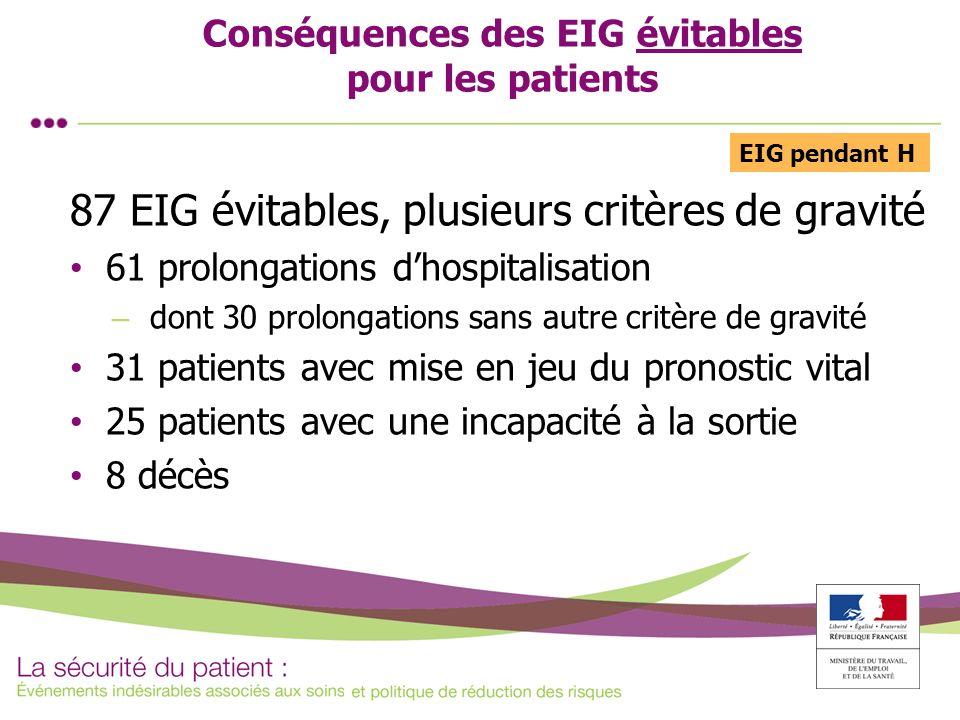 Conséquences des EIG évitables pour les patients 87 EIG évitables, plusieurs critères de gravité 61 prolongations dhospitalisation – dont 30 prolongat