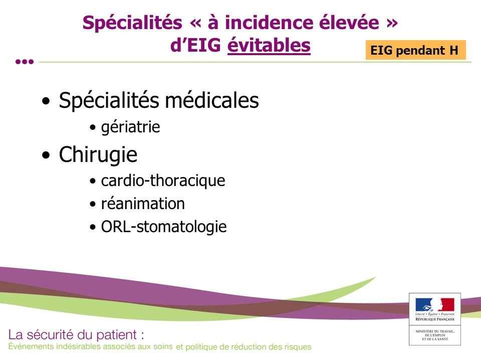 Spécialités « à incidence élevée » dEIG évitables Spécialités médicales gériatrie Chirugie cardio-thoracique réanimation ORL-stomatologie EIG pendant