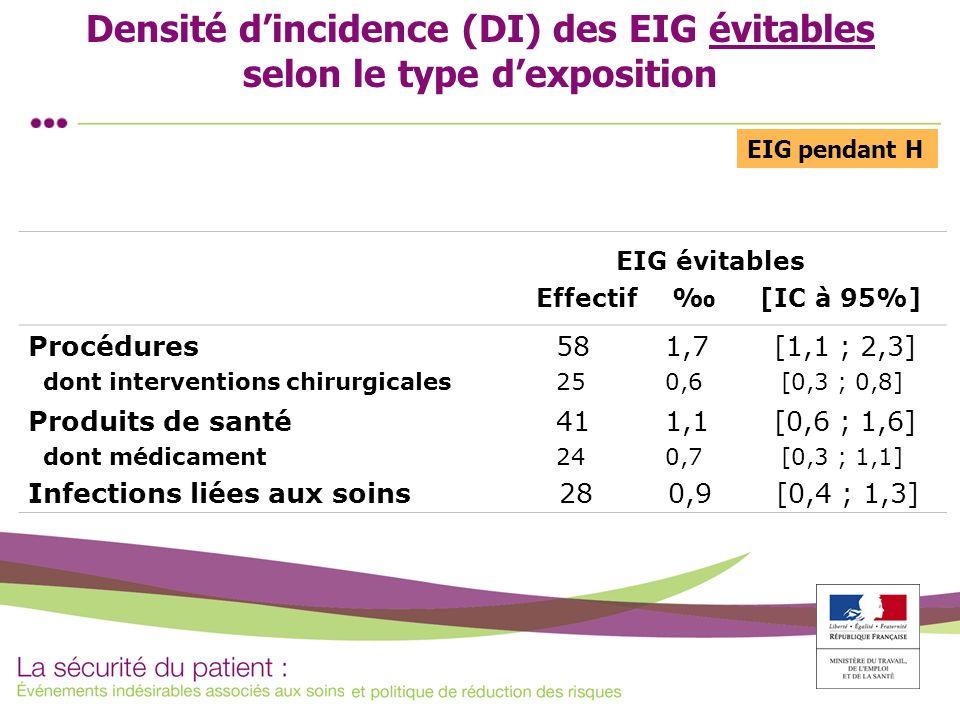 Densité dincidence (DI) des EIG évitables selon le type dexposition EIG évitables Effectif [IC à 95%] Procédures dont interventions chirurgicales 58 1