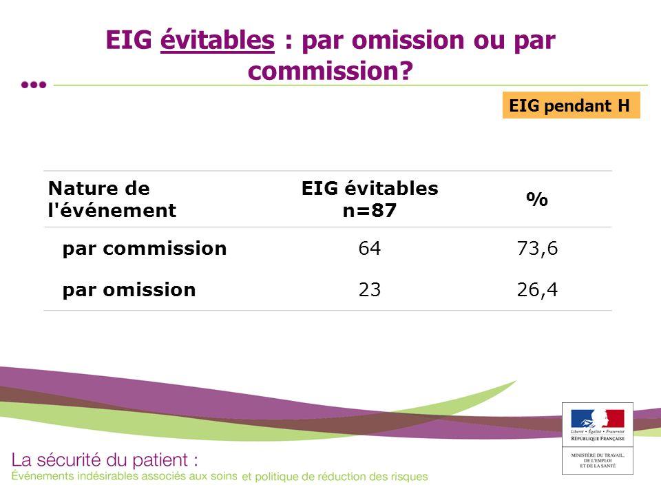EIG évitables : par omission ou par commission? Nature de l'événement EIG évitables n=87 % par commission6473,6 par omission2326,4 EIG pendant H