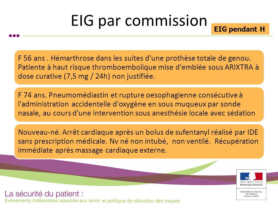 EIG par commission F 56 ans. Hémarthrose dans les suites d'une prothèse totale de genou. Patiente à haut risque thromboembolique mise d'emblée sous AR