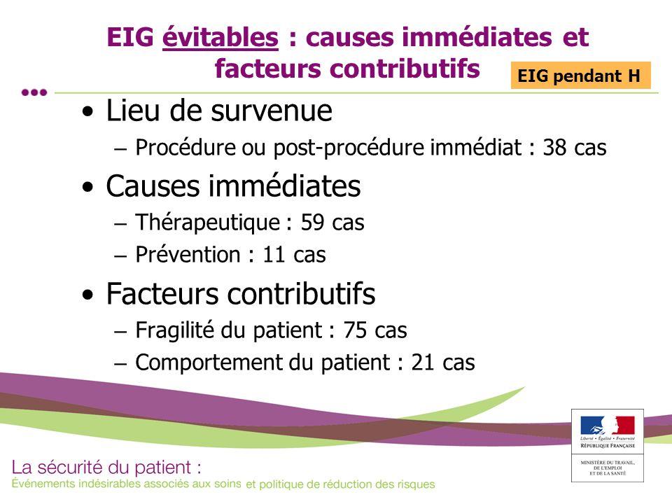 EIG évitables : causes immédiates et facteurs contributifs Lieu de survenue – Procédure ou post-procédure immédiat : 38 cas Causes immédiates – Thérap