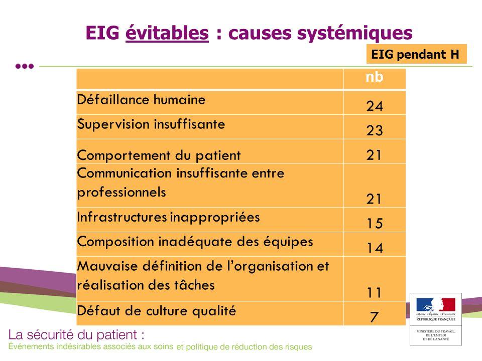 EIG évitables : causes systémiques nb Défaillance humaine 24 Supervision insuffisante 23 Comportement du patient21 Communication insuffisante entre pr