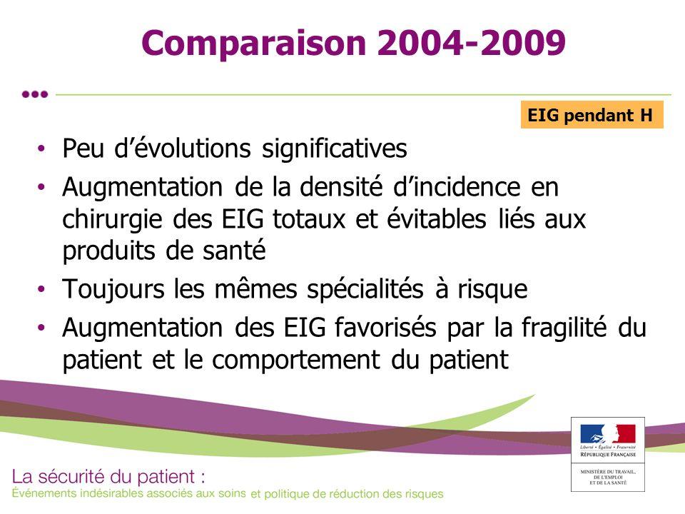 Comparaison 2004-2009 Peu dévolutions significatives Augmentation de la densité dincidence en chirurgie des EIG totaux et évitables liés aux produits