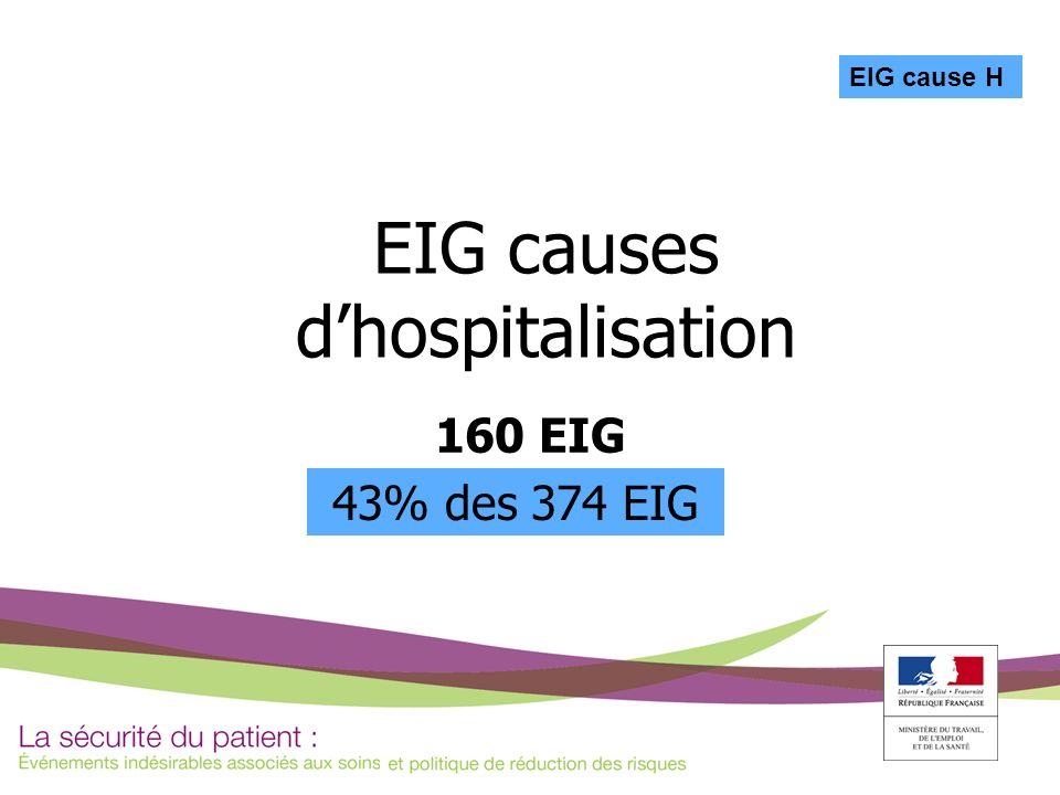 EIG causes dhospitalisation 160 EIG 43% des 374 EIG EIG cause H