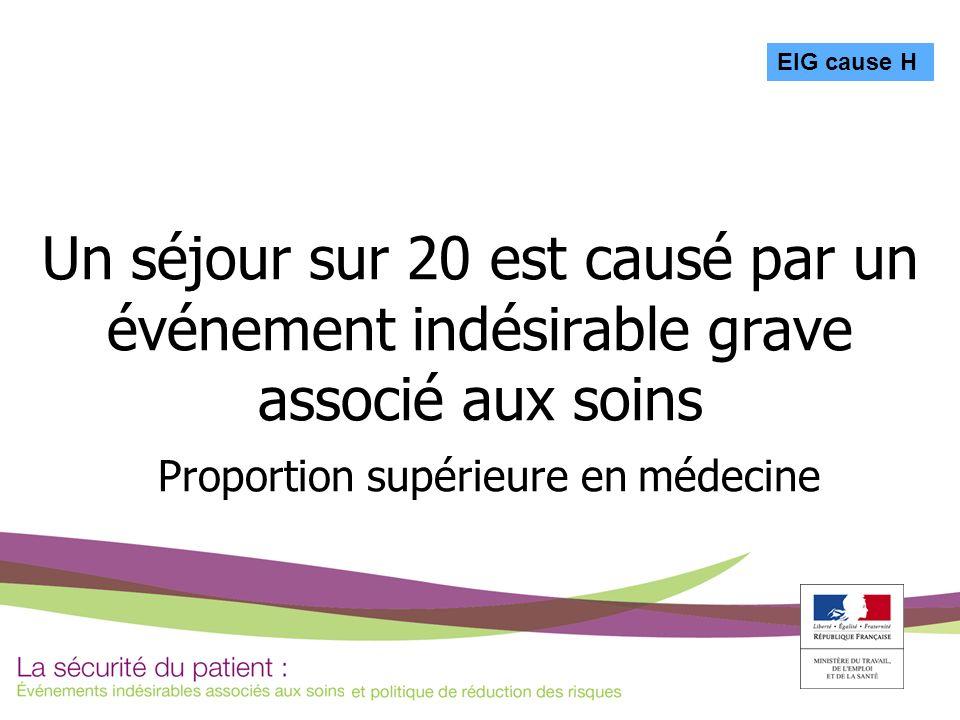 Un séjour sur 20 est causé par un événement indésirable grave associé aux soins Proportion supérieure en médecine EIG cause H