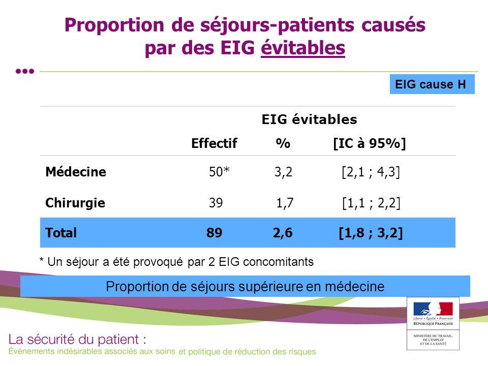 Proportion de séjours-patients causés par des EIG évitables * Un séjour a été provoqué par 2 EIG concomitants EIG cause H EIG évitables Effectif % [IC