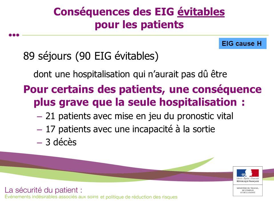 Conséquences des EIG évitables pour les patients 89 séjours (90 EIG évitables) dont une hospitalisation qui naurait pas dû être Pour certains des pati