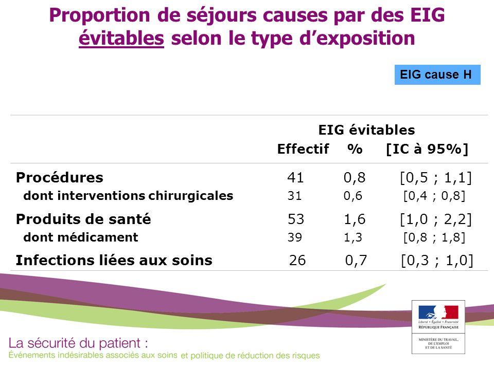 Proportion de séjours causes par des EIG évitables selon le type dexposition EIG cause H EIG évitables Effectif % [IC à 95%] Procédures dont intervent