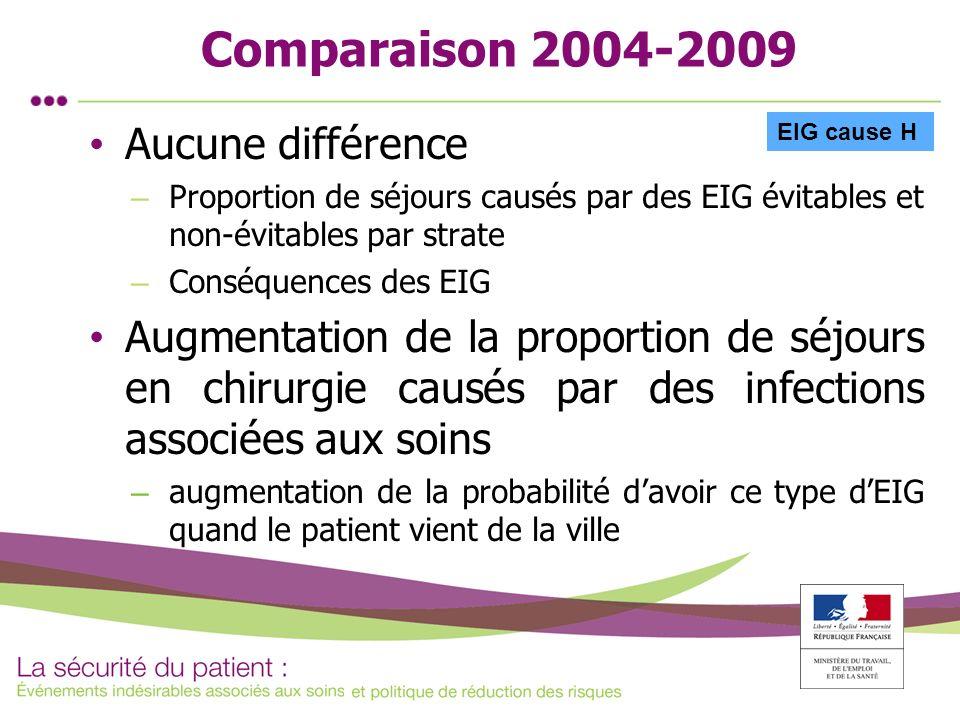 Comparaison 2004-2009 Aucune différence – Proportion de séjours causés par des EIG évitables et non-évitables par strate – Conséquences des EIG Augmen