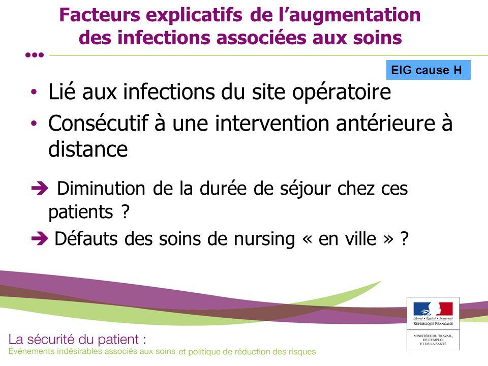 Facteurs explicatifs de laugmentation des infections associées aux soins Lié aux infections du site opératoire Consécutif à une intervention antérieur