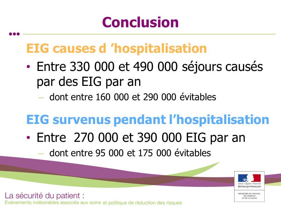 Conclusion EIG causes d hospitalisation Entre 330 000 et 490 000 séjours causés par des EIG par an – dont entre 160 000 et 290 000 évitables EIG surve