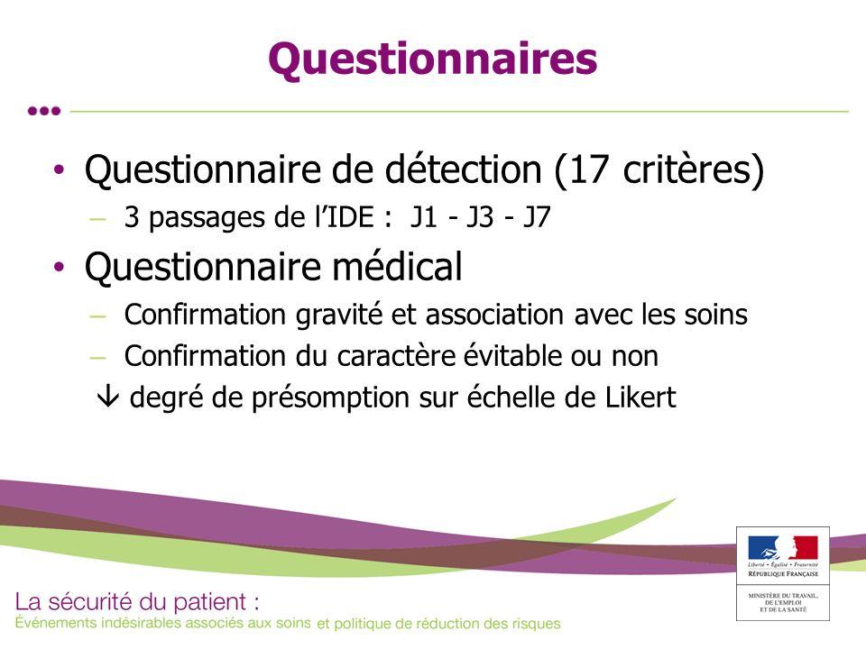 Questionnaires Questionnaire de détection (17 critères) – 3 passages de lIDE : J1 - J3 - J7 Questionnaire médical – Confirmation gravité et associatio